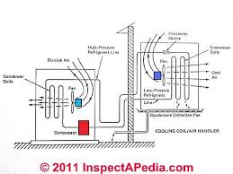 blower fans in air conditioners furnaces blower fan testing
