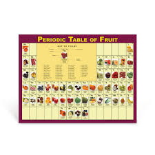 Table Of 4 by Informative Health Classroom Poster Periodic Table Of Caffeine