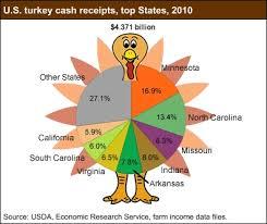 turkeys play a 4 4 billion in thanksgiving 2011 11 23