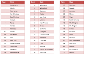 Cheapest States To Live In Ranking The States Mental Health America
