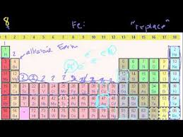 What Are The Families Of The Periodic Table Groups Of The Periodic Table Youtube