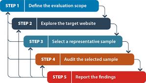 website evaluation report template website accessibility conformance evaluation methodology wcag em 1 0