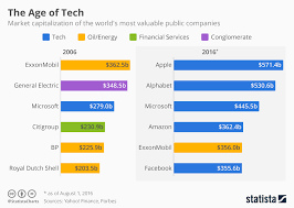chart of the day the chart the age of tech statista