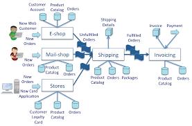 patterns of information management information supply chain
