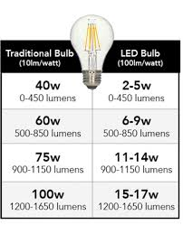 light bulbs that gradually get brighter caution led lighting facts what you need to know before you buy