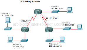 routing table in networking ip routing protocols seyma4shared