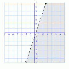 math practice problems graphs to linear inequalities