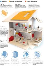 Smart Home Design Plans Home Design Ideas Smart Home Design Home - Smart home design plans