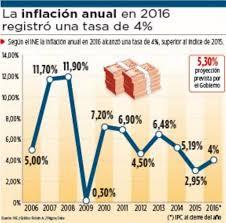 cuanto es el incremento del ipc ao 2016 la inflación anual en 2016 llegó a 4 inferior a la tasa proyectada