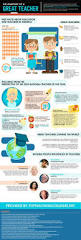 35 best infographics for teachers images on pinterest