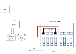 how does pre wired ethernet work avs forum home theater