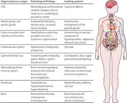 anorexia nervosa aetiology assessment and treatment the