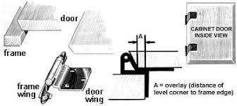 Full Wrap Around Cabinet Hinges by Cabinet Hinge Types Help The Hardware Hut