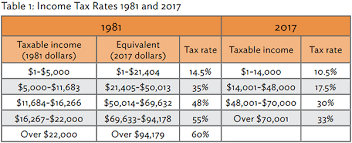 tax rate table 2017 lisa marriott contrasts our broad base low rate philosophy to tax