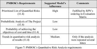 fmea and pmbok applied to project risk management