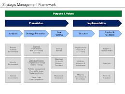 business development strategy plan template strategic planning