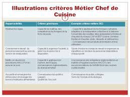 fiche technique cuisine collective mise en œuvre de l entretien professionnel dans les colleges ppt