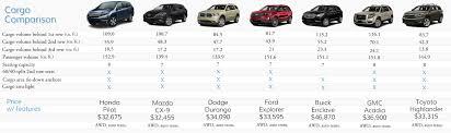 honda car comparison 2016 honda pilot cargo comparison to 3 row suvs fisher honda