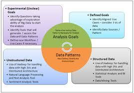 pattern of analysis determining big data strategy analyzing use cases and data pattern