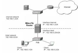 cara membuat vpn ip di mikrotik membuat vpn server dengan mikrotik rb750 tug4s sekolah