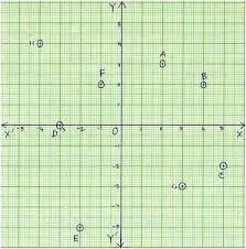 worksheet on coordinate point questions are based on coordinate