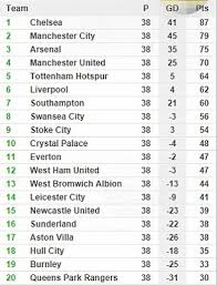 premier league table over the years football soccer in england and wales how many matches are there