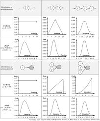 m pert manual project duration estimation technique for teaching