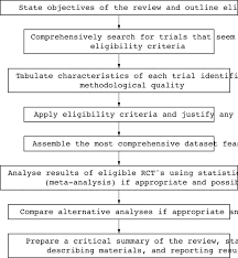 how do i write an abstract for a research paper understanding systematic reviews and meta analysis archives of download figure
