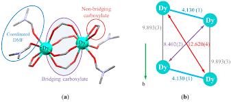 materials free full text metal organic framework of lanthanoid