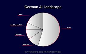 Ava Ai by The German Artificial Intelligence Landscape Asgard