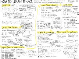 Clojure Map How To Use Emacs An Excellent Clojure Editor Clojure For The