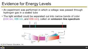 color spectrum energy levels chem 1405 introductory chemistry houston community college dr
