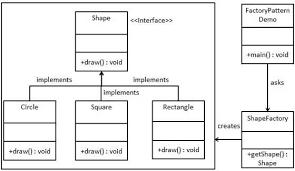 design pattern php là gì design pattern trong php phần 1 viblo