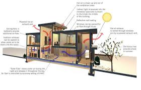 green home design plans cooling strategies green homes earth