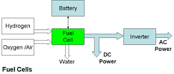electrical power generation from hydrogen fuels