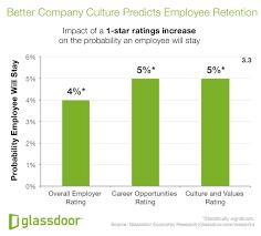 glass door employee reviews why employees quit according to new glassdoor economic research