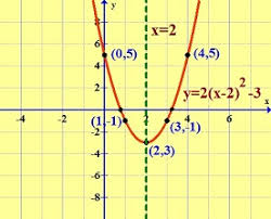 graphing quadratic functions graphing quadratic functions