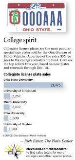 ohio bureau of motor vehicles collegiate plates are most popular logo plates in ohio ohio state