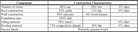 Types Of Foundations For Homes Structural Design Basics Of Residential Construction For The Home