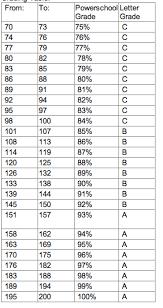 blog discussing proficiency grading education grading