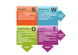 problem analysis prioritization matrix swot analysis solution