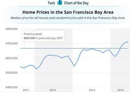 bay area home price median beats all time peak curbed sf