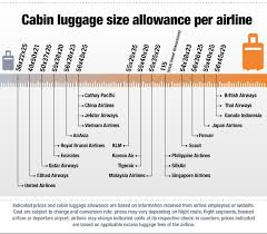carry on fee 20 united carry on fee klm airlines baggage allowance