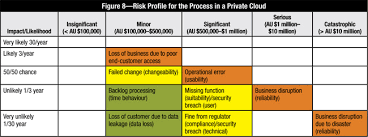 Outsourcing Risk Assessment Template by Cloud Risk 10 Principles And A Framework For Assessment