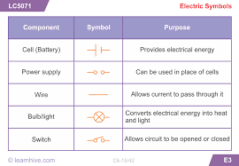 learnhive cbse grade 6 science electricity and circuits