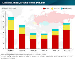 Russia And The Former Soviet by Meat Production Rising In Former Soviet Union Countries Feedstuffs