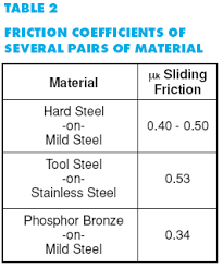 Friction Coefficient Table by Profit Pointer For Eliminating Surface Markings On Welded Tube And