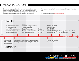 application process sacc usa trainee program