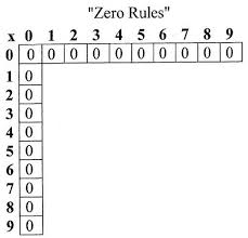 the easy way to learn your multiplication facts