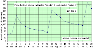 Group 7 Periodic Table A Level Z U003d 1 To 20 Periodicity Plots Graphs Of Physical